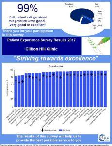 CHC Survey Results 2017